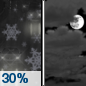 Tonight: A chance of rain and snow before 11pm, then a slight chance of snow between 11pm and midnight.  Cloudy, with a low around 30. North wind around 5 mph becoming calm  in the evening.  Chance of precipitation is 30%.