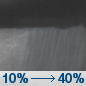 Tonight: A slight chance of rain before 7pm, then a chance of showers after midnight.  Increasing clouds, with a low around 45. Southeast wind around 8 mph.  Chance of precipitation is 40%.
