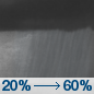 Tonight: Showers likely, mainly after 5am.  Cloudy, with a low around 43. East wind 7 to 9 mph.  Chance of precipitation is 60%. New precipitation amounts between a tenth and quarter of an inch possible.