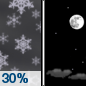 Wednesday Night: A 30 percent chance of snow showers, mainly before 7pm.  Cloudy during the early evening, then gradual clearing, with a low around 21. Northwest wind 5 to 9 mph.
