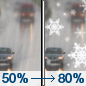 Tuesday: Rain likely before 1pm, then snow, possibly mixed with rain.  High near 35. North wind 11 to 13 mph.  Chance of precipitation is 80%. New snow accumulation of less than one inch possible.