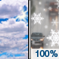Today: A chance of snow before 2pm, then a chance of rain and snow between 2pm and 3pm, then rain after 3pm.  High near 35. East wind 9 to 14 mph.  Chance of precipitation is 100%. Little or no snow accumulation expected.