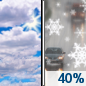 Today: A slight chance of snow showers between noon and 1pm, then scattered rain and snow showers.  Mostly cloudy, with a high near 38. West southwest wind 8 to 11 mph.  Chance of precipitation is 40%. Total daytime snow accumulation of less than a half inch possible.