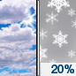 Friday: A 20 percent chance of snow after 4pm.  Mostly cloudy, with a high near 32. South wind around 5 mph.