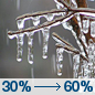 Today: Areas of freezing drizzle before noon, then freezing rain likely, mainly after 3pm.  Cloudy, with a high near 32. East wind 5 to 10 mph.  Chance of precipitation is 60%. Total daytime ice accumulation of 0.1 to 0.2 of an inch possible.