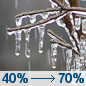 Tuesday: A chance of freezing drizzle before 2pm, then freezing rain likely after 2pm.  Cloudy, with a high near 29. East wind around 10 mph.  Chance of precipitation is 70%.