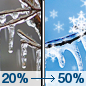 Slight Chance Freezing Drizzle then Chance Wintry Mix icon