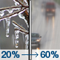 Today: A slight chance of freezing rain before noon, then rain likely.  Cloudy, with a high near 39. Calm wind becoming southeast around 6 mph in the afternoon.  Chance of precipitation is 60%. Little or no ice accumulation expected.