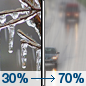 Today: A chance of freezing rain before noon, then rain likely after 1pm.  Cloudy, with a high near 36. East wind 5 to 7 mph.  Chance of precipitation is 70%. Little or no ice accumulation expected.