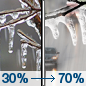 Monday: A chance of freezing rain and sleet before 2pm, then rain likely between 2pm and 4pm, then freezing rain and sleet likely after 4pm.  Cloudy, with a high near 33. Northeast wind 3 to 5 mph.  Chance of precipitation is 70%. Little or no ice accumulation expected.  New sleet accumulation of less than a half inch possible.