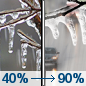 Friday: Freezing rain likely before 1pm, then rain.  High near 38. South wind 6 to 14 mph.  Chance of precipitation is 90%. New ice accumulation of less than a 0.1 of an inch possible.