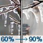 Monday: Freezing rain before 3pm, then rain.  High near 34. North wind 10 to 15 mph.  Chance of precipitation is 90%. New ice accumulation of less than a 0.1 of an inch possible.