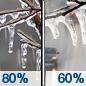 Tuesday: Freezing rain before noon, then rain or freezing rain likely.  High near 33. Chance of precipitation is 80%.