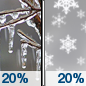 Slight Chance Freezing Drizzle then Slight Chance Snow icon