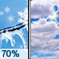 Sunday: Snow likely, possibly mixed with freezing rain, mainly before 8am.  Mostly cloudy, with a high near 31. Southeast wind around 5 mph becoming northwest in the morning.  Chance of precipitation is 70%. Little or no ice accumulation expected.  New snow accumulation of less than a half inch possible.