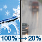 Wednesday: Snow and freezing rain before noon, then a slight chance of drizzle between noon and 1pm.  Patchy fog before 1pm. High near 33. East wind around 5 mph becoming north in the afternoon.  Chance of precipitation is 100%. Little or no ice accumulation expected.  New snow accumulation of around an inch possible.