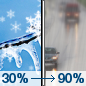 Friday: A chance of snow, freezing rain, and sleet before noon, then rain.  High near 38. Light and variable wind becoming south 12 to 17 mph in the morning. Winds could gust as high as 28 mph.  Chance of precipitation is 90%. Little or no ice accumulation expected.  Little or no snow and sleet accumulation expected.