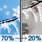 Sunday: Snow and freezing drizzle likely before 1pm, then a slight chance of drizzle between 1pm and 3pm.  Cloudy, with a high near 33. South southeast wind 5 to 10 mph becoming north northwest in the afternoon. Winds could gust as high as 15 mph.  Chance of precipitation is 70%. Little or no ice accumulation expected.  New snow accumulation of less than a half inch possible.