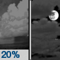 Thursday Night: A 20 percent chance of showers before 11pm.  Mostly cloudy, with a low around 39.