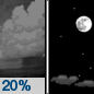Tonight: A 20 percent chance of showers before 10pm.  Mostly clear, with a low around 34. North wind around 15 mph, with gusts as high as 25 mph.