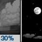 Wednesday Night: A 30 percent chance of showers, mainly before 8pm.  Partly cloudy, with a low around 34.