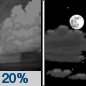 Friday Night: A 20 percent chance of showers before midnight.  Partly cloudy, with a low around 33. West wind 9 to 11 mph.
