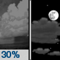 Monday Night: A 30 percent chance of showers before 8pm.  Partly cloudy, with a low around 41. West wind around 10 mph.