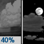 Tonight: Scattered showers before 10pm.  Partly cloudy, with a low around 38. North wind around 5 mph becoming calm.  Chance of precipitation is 40%.