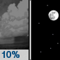 Tonight: A 10 percent chance of showers before 7pm.  Mostly clear, with a low around 46. Northwest wind around 5 mph becoming calm  in the evening.