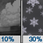 Tonight: A slight chance of rain showers before 8pm, then a chance of snow showers after 5am.  Snow level 3000 feet lowering to 1900 feet after midnight . Partly cloudy, with a low around 32. Southwest wind around 5 mph becoming light and variable  in the evening.  Chance of precipitation is 30%. New snow accumulation of less than a half inch possible.