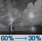 Tonight: Showers and thunderstorms likely, mainly before 7pm.  Partly cloudy, with a low around 74. South southwest wind around 5 mph.  Chance of precipitation is 60%. New rainfall amounts of less than a tenth of an inch, except higher amounts possible in thunderstorms.