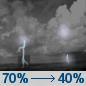 Tonight: Showers and thunderstorms likely, mainly before 8pm. Some of the storms could be severe.  Partly cloudy, with a low around 63. South wind 10 to 15 mph, with gusts as high as 25 mph.  Chance of precipitation is 70%.