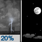 Tonight: Isolated showers and thunderstorms before 11pm.  Partly cloudy, with a low around 47. West wind around 5 mph becoming calm  in the evening.  Chance of precipitation is 20%.
