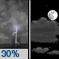 Tonight: A 30 percent chance of showers and thunderstorms before 7pm.  Partly cloudy, with a low around 22. Calm wind.