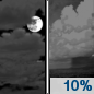Sunday Night: A 10 percent chance of showers after midnight.  Mostly cloudy, with a low around 9.