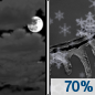 Tuesday Night: Rain and sleet likely, possibly mixed with snow between 1am and 4am, then snow likely, possibly mixed with freezing rain and sleet after 4am.  Cloudy, with a low around 30. Calm wind becoming east around 5 mph after midnight.  Chance of precipitation is 70%. New snow and sleet accumulation of less than one inch possible.