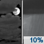 A 10 percent chance of showers after midnight.  Mostly cloudy, with a low around 41.