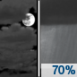 Friday Night: Showers likely after 2am.  Mostly cloudy, with a low around 48. Calm wind becoming southeast around 5 mph.  Chance of precipitation is 70%. New precipitation amounts of less than a tenth of an inch possible.