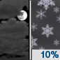 Tuesday Night: A 10 percent chance of snow showers after 5am.  Mostly cloudy, with a low around 29. South wind around 5 mph becoming calm  in the evening.
