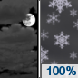 Tuesday Night: Snow, mainly after midnight.  Low around 29. North wind around 5 mph.  Chance of precipitation is 100%.