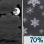 Tonight: Snow likely after midnight.  Mostly cloudy, with a low around 31. Northeast wind 15 to 25 mph.  Chance of precipitation is 70%. New snow accumulation of less than a half inch possible.