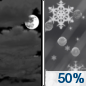 Tuesday Night: A chance of snow after midnight, mixing with sleet after 4am.  Mostly cloudy, with a low around 24. South wind around 11 mph.  Chance of precipitation is 50%. New snow and sleet accumulation of around an inch possible.