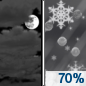 Thursday Night: Snow likely after 1am, mixing with rain after 5am.  Mostly cloudy, with a low around 33. East wind 5 to 10 mph.  Chance of precipitation is 70%. New snow accumulation of less than a half inch possible.
