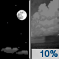 Saturday Night: A 10 percent chance of showers after 5am.  Mostly clear, with a low around 78. Southwest wind around 8 mph.