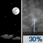 Thursday Night: A 30 percent chance of showers and thunderstorms after 1am.  Mostly clear, with a low around 49. South wind 10 to 16 mph, with gusts as high as 26 mph.