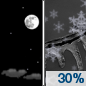Tonight: A chance of snow and freezing rain after 5am.  Increasing clouds, with a low around 25. Southwest wind 5 to 7 mph becoming southeast in the evening.  Chance of precipitation is 30%. Little or no snow accumulation expected.