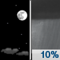 Tonight: A 10 percent chance of showers after 5am.  Increasing clouds, with a low around 47. South wind 5 to 10 mph.