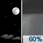 Tonight: Showers likely, mainly after 5am.  Increasing clouds, with a low around 55. Calm wind becoming south around 6 mph in the evening.  Chance of precipitation is 60%. New precipitation amounts between a tenth and quarter of an inch possible.