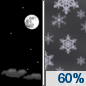 Tonight: Snow likely after 4am.  Partly cloudy, with a low around 20. South wind 17 to 21 mph, with gusts as high as 29 mph.  Chance of precipitation is 60%. Total nighttime snow accumulation of less than a half inch possible.
