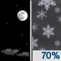 Tonight: Snow showers likely, mainly after 4am.  Patchy blowing snow after 4am. Increasing clouds, with a low around 6. Wind chill values as low as -10. West wind 10 to 15 mph.  Chance of precipitation is 70%. New snow accumulation of less than a half inch possible.